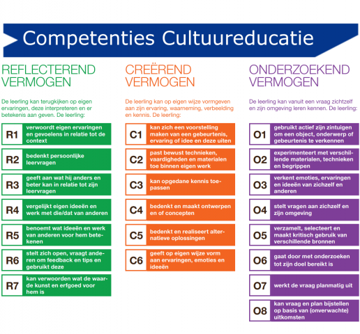 Competenties cultuureducatie